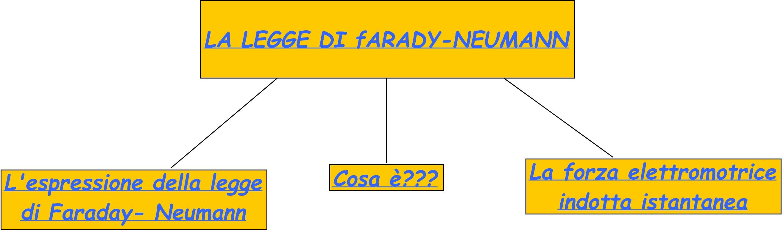legge Faraday-Neumann