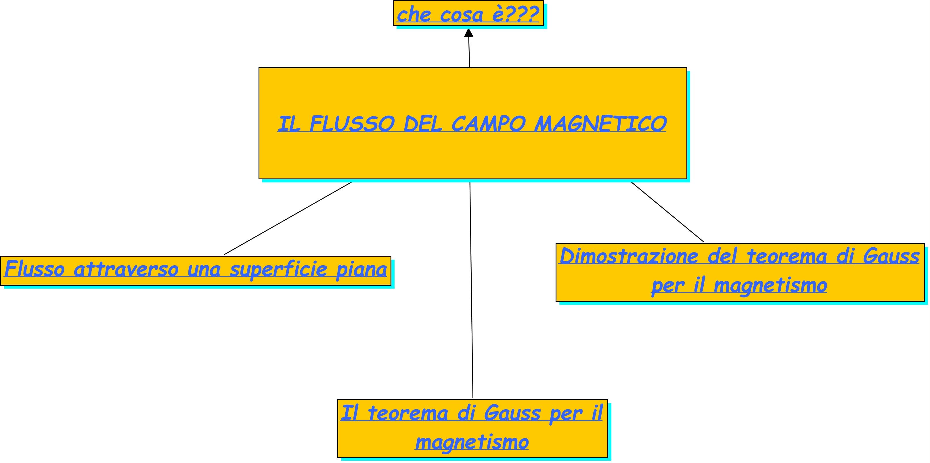 flusso campo magnetico