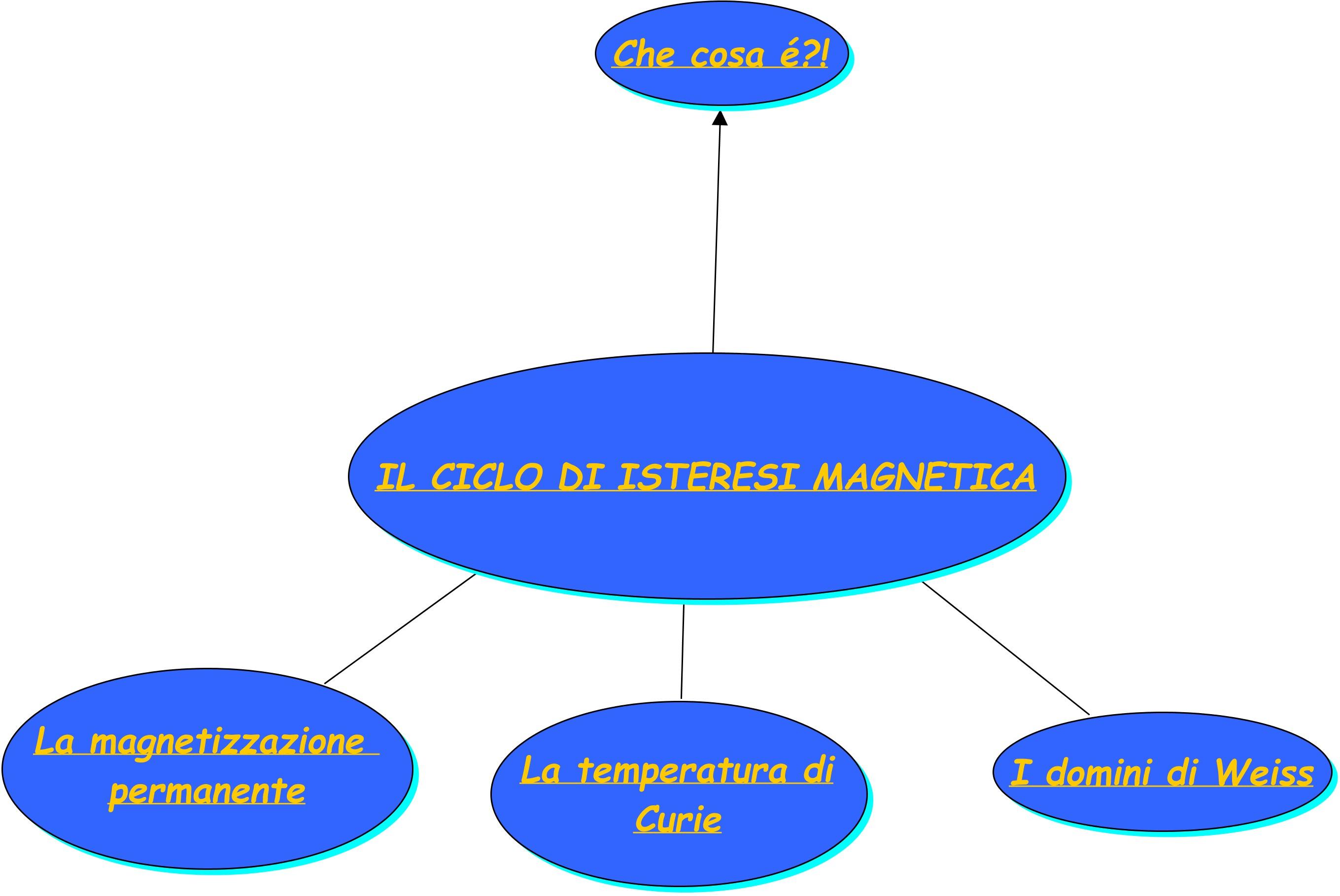 il ciclo di isteresi magnetica