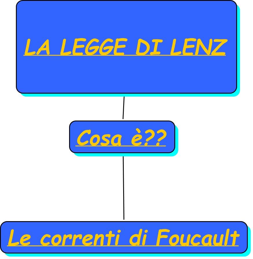 legge di Lenz e le correnti di Foucault