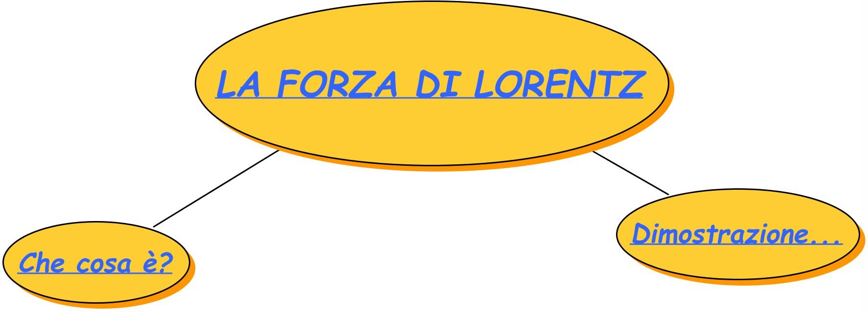 forza di Lorenz