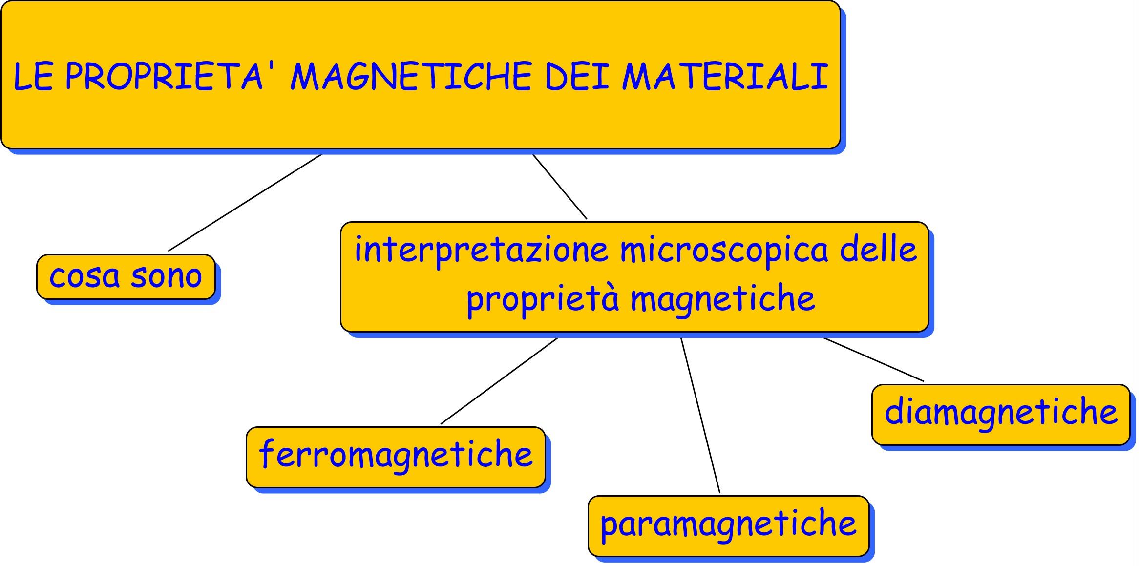 proprietà magnetiche dei materiali